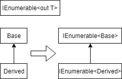 IEnumerable<Base> jest bardziej ogólny od IEnumerable<Derived>